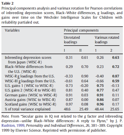 The rise and fall of the Flynn Effect as a reason to expect a narrowing of the Black-White IQ gap - Table 2