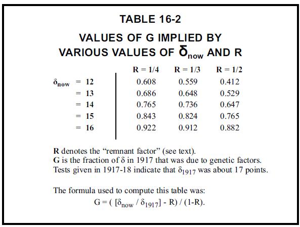 Understanding Human History - Table 16-2