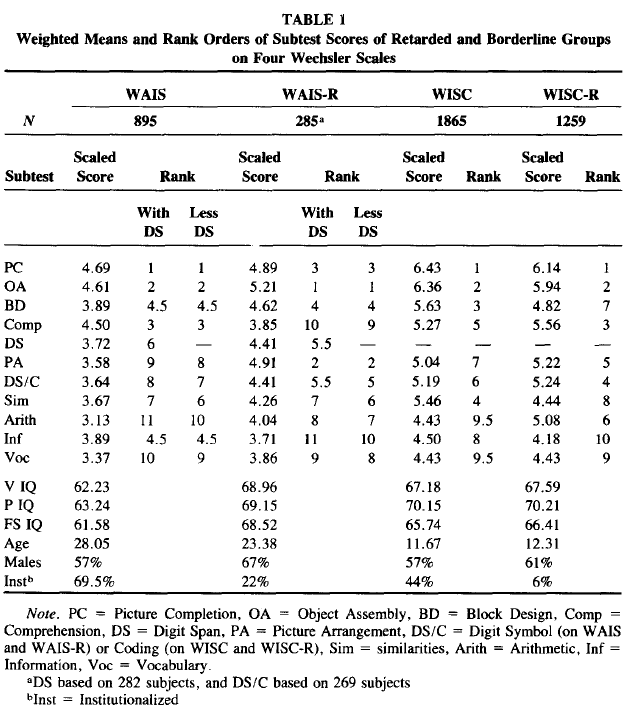 Wechsler Subtest Patterns of Mentally Retarded Groups - Relationship to g and to Estimates of Heritability (Table 1)