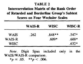 Wechsler Subtest Patterns of Mentally Retarded Groups - Relationship to g and to Estimates of Heritability (Table 2)