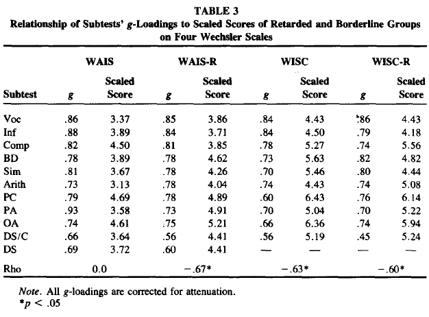 Wechsler Subtest Patterns of Mentally Retarded Groups - Relationship to g and to Estimates of Heritability (Table 3)