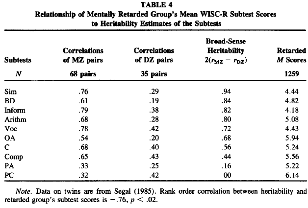 Wechsler Subtest Patterns of Mentally Retarded Groups - Relationship to g and to Estimates of Heritability (Table 4)