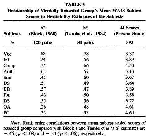Wechsler Subtest Patterns of Mentally Retarded Groups - Relationship to g and to Estimates of Heritability (Table 5)