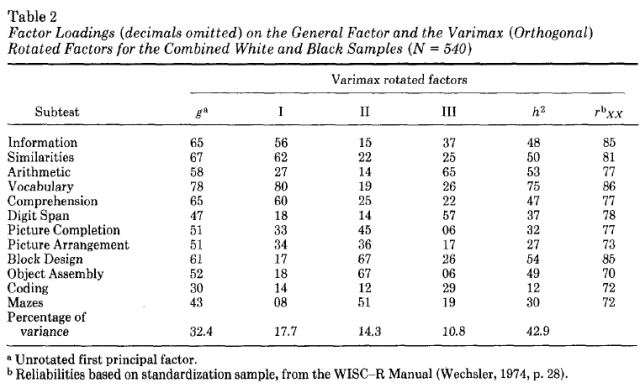 WISC-R Subscale Patterns of Abilities of Blacks and Whites Matched on Full Scale IQ - Table 2