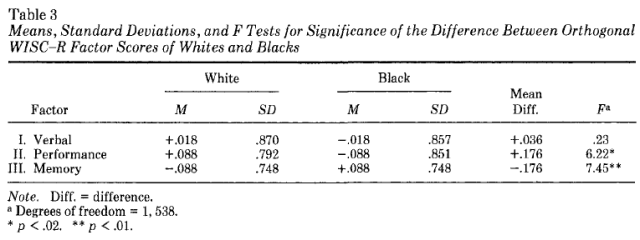 WISC-R Subscale Patterns of Abilities of Blacks and Whites Matched on Full Scale IQ - Table 3