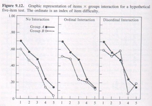 Bias in Mental Testing, Arthur Jensen 1980, p. 434