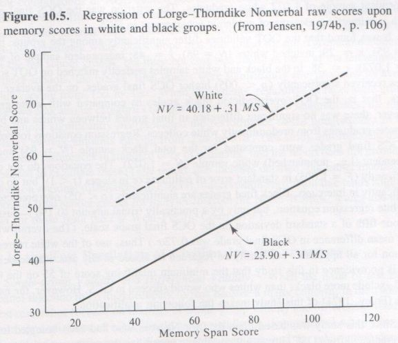 Bias in Mental Testing, Arthur Jensen 1980, p. 497