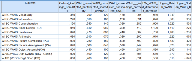 Column vectors - culture, h2, c2, e2, g-loadings, BW gap, FE gains in WAIS