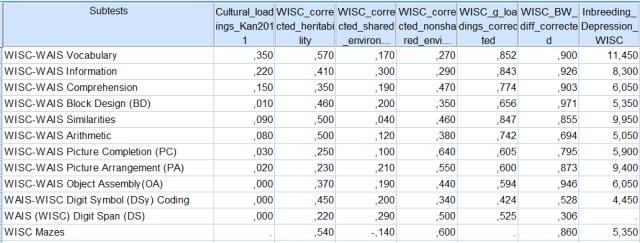 Column vectors - culture, h2, c2, e2, g-loadings, BW gap, inbreeding depression in WISC