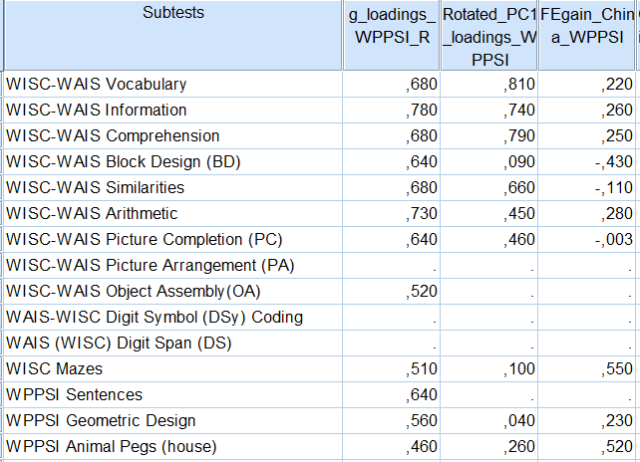 Column vectors - g-loadings and FE gains in WPPSI