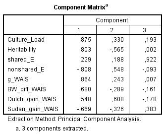 Component Matrix - culture, h2, c2, e2, g-loadings, BW gap, FE gains in WAIS (Spearman)