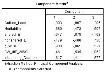 Component Matrix - culture, h2, c2, e2, g-loadings, BW gap, inbreeding depression in WISC (Spearman)