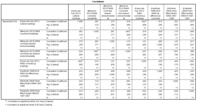 Correlation Matrix - culture, h2, c2, e2, g-loadings, BW gap, FE gains in WAIS