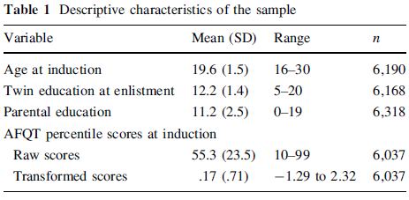 Does Parental Education have a Moderating Effect on the Genetic and Environmental Influences of General Cognitive Ability in Early Adulthood - Table 1