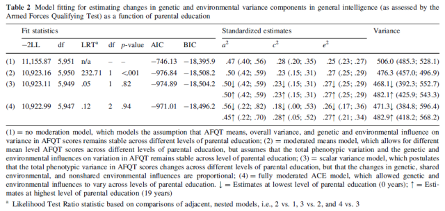 Does Parental Education have a Moderating Effect on the Genetic and Environmental Influences of General Cognitive Ability in Early Adulthood - Table 2