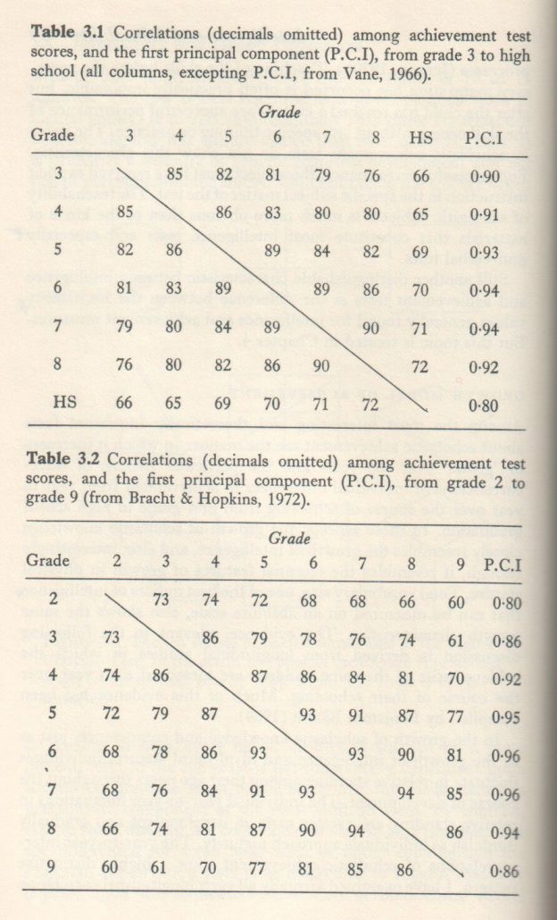 Educability and Group Differences (Jensen 1973, p. 080)