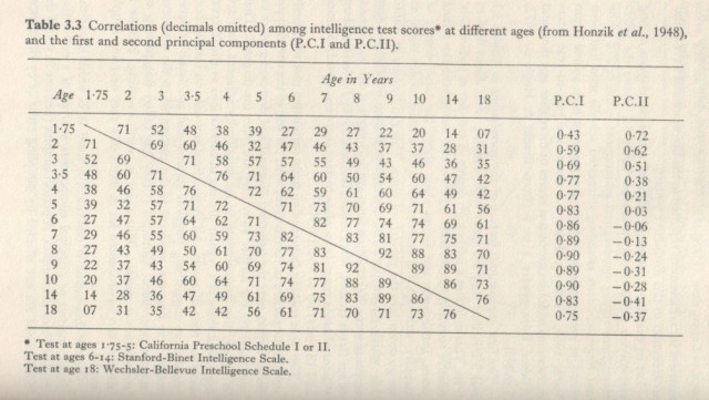Educability and Group Differences (Jensen 1973, p. 082)