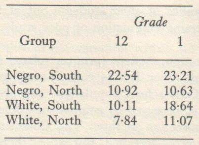Educability and Group Differences (Jensen 1973, p. 100)