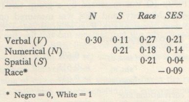 Educability and Group Differences (Jensen 1973, p. 205)