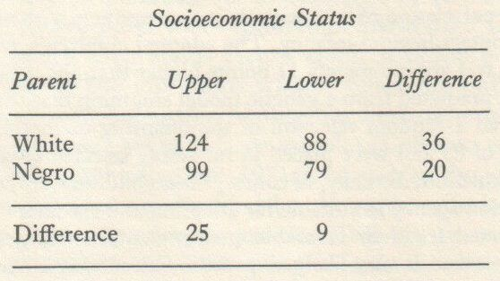 Educability and Group Differences (Jensen 1973, p. 242 fn. 4)