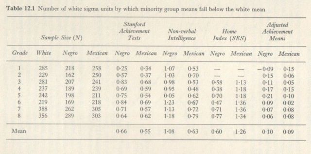 Educability and Group Differences (Jensen 1973, p. 249)