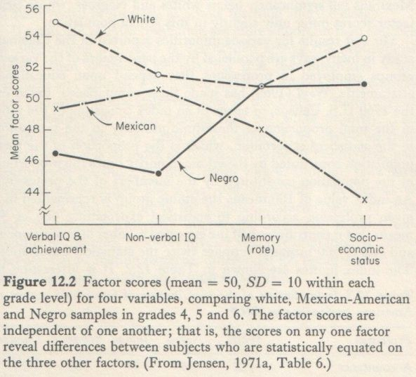 Educability and Group Differences (Jensen 1973, p. 251)