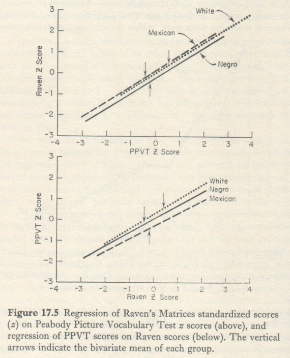 Educability and Group Differences (Jensen 1973, p. 310)