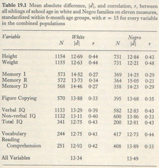 Educability and Group Differences (Jensen 1973, p. 339)