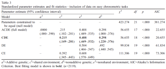 Heritability of cognitive abilities as measured by mental chronometric tasks - A meta-analysis - Table 3