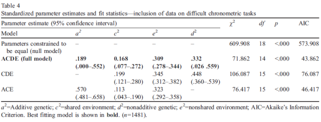 Heritability of cognitive abilities as measured by mental chronometric tasks - A meta-analysis - Table 4