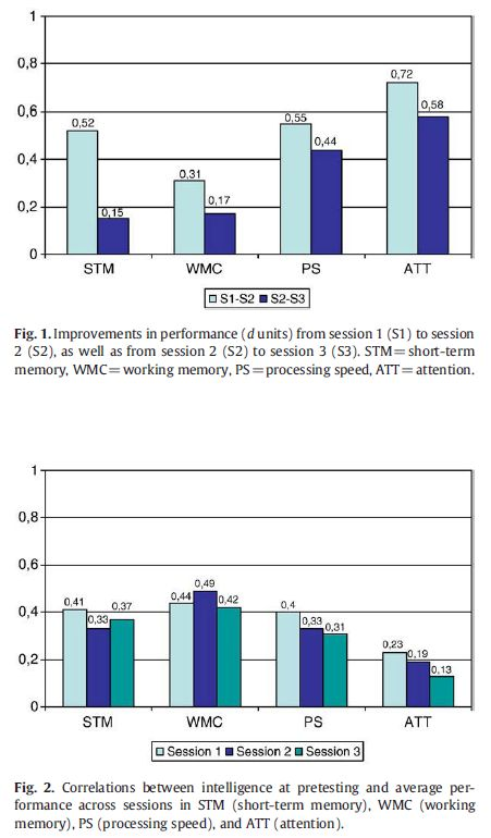 Improvement in working memory is not related to increased intelligence scores - Figures 1-2