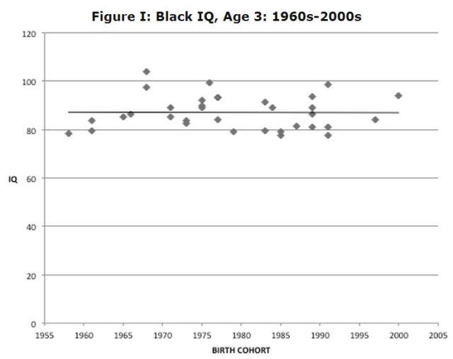 Malloy, Black IQ (age 3) 1960-2000