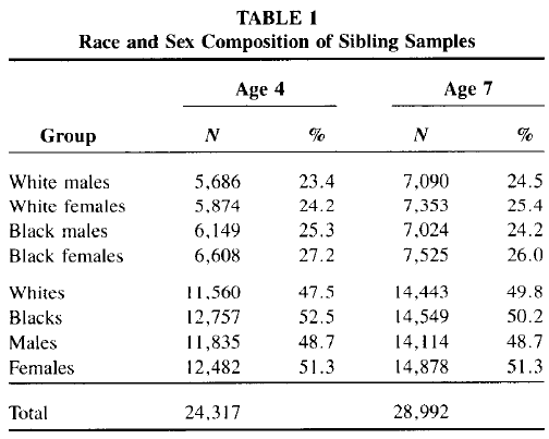 Race and Sex Differences in Head Size and IQ (Jensen and Johnson 1994) Table 1