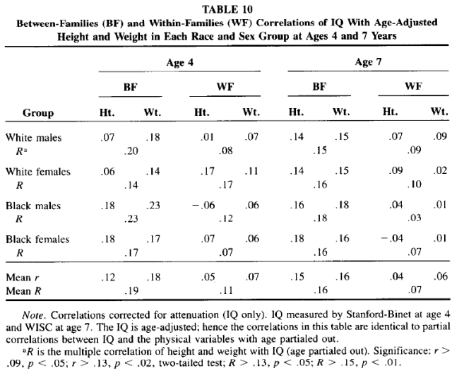Race and Sex Differences in Head Size and IQ (Jensen and Johnson 1994) Table 10
