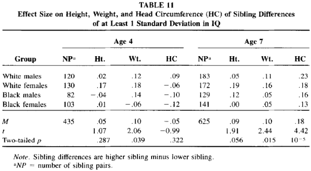 Race and Sex Differences in Head Size and IQ (Jensen and Johnson 1994) Table 11