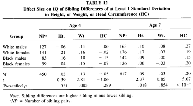 Race and Sex Differences in Head Size and IQ (Jensen and Johnson 1994) Table 12
