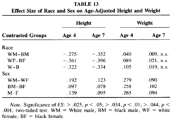 Race and Sex Differences in Head Size and IQ (Jensen and Johnson 1994) Table 13