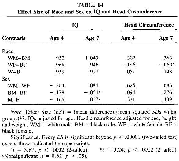 Race and Sex Differences in Head Size and IQ (Jensen and Johnson 1994) Table 14