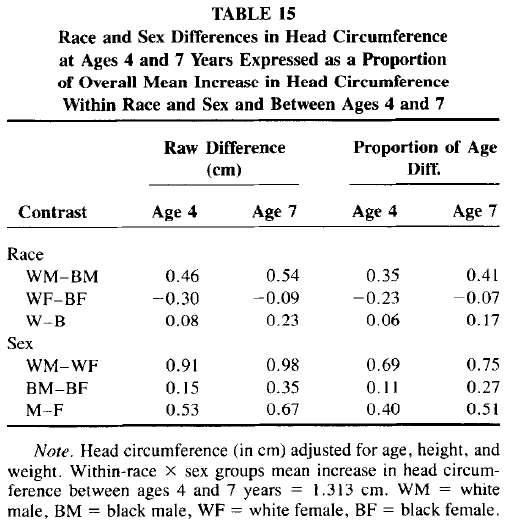 Race and Sex Differences in Head Size and IQ (Jensen and Johnson 1994) Table 15