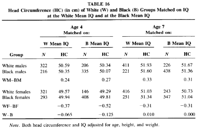 Race and Sex Differences in Head Size and IQ (Jensen and Johnson 1994) Table 16
