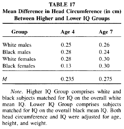Race and Sex Differences in Head Size and IQ (Jensen and Johnson 1994) Table 17