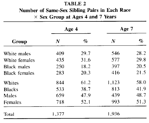 Race and Sex Differences in Head Size and IQ (Jensen and Johnson 1994) Table 2