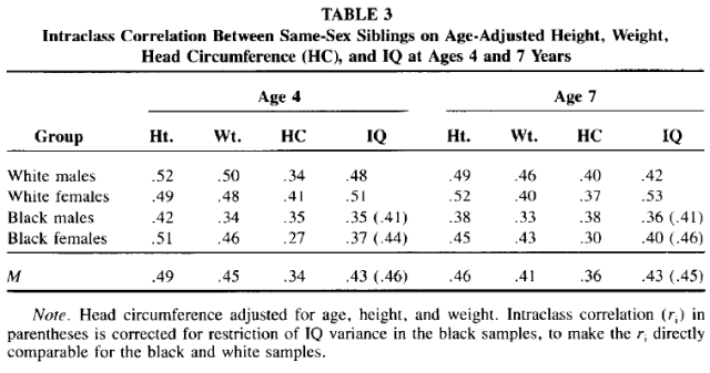Race and Sex Differences in Head Size and IQ (Jensen and Johnson 1994) Table 3
