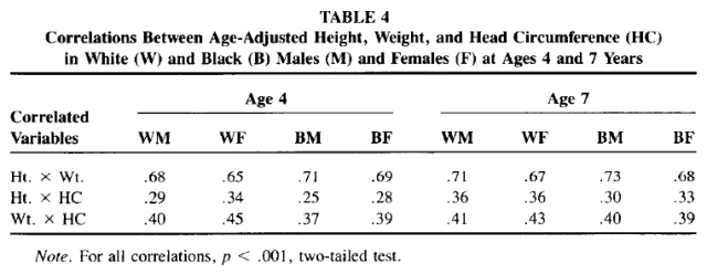 Race and Sex Differences in Head Size and IQ (Jensen and Johnson 1994) Table 4