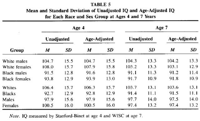 Race and Sex Differences in Head Size and IQ (Jensen and Johnson 1994) Table 5
