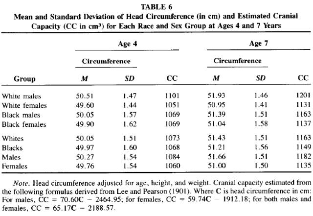 Race and Sex Differences in Head Size and IQ (Jensen and Johnson 1994) Table 6