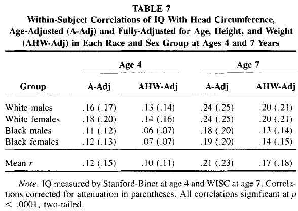 Race and Sex Differences in Head Size and IQ (Jensen and Johnson 1994) Table 7