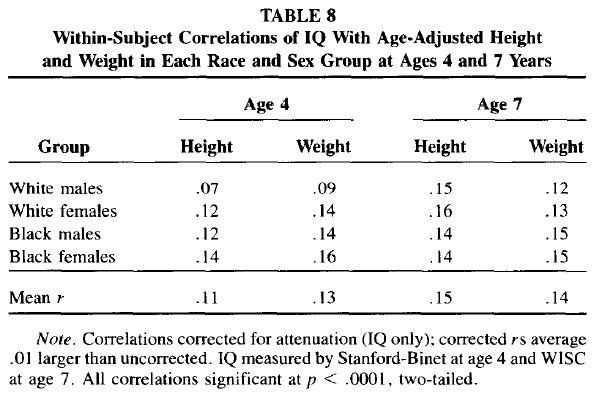 Race and Sex Differences in Head Size and IQ (Jensen and Johnson 1994) Table 8