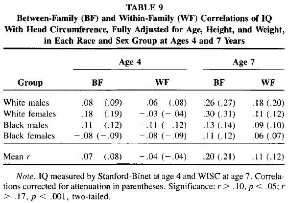 Race and Sex Differences in Head Size and IQ (Jensen and Johnson 1994) Table 9