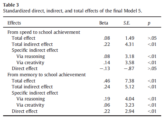 Mental abilities and school achievement - A test of a mediation hypothesis (Table 5)